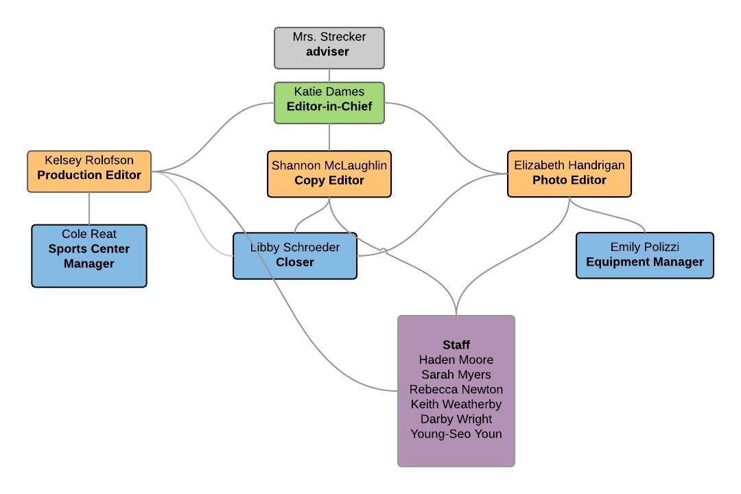 Eurekana Organization Chart - New Page