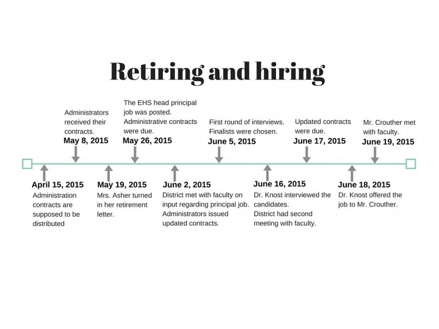 A+timeline+of+the+retiring+and+hiring+events.