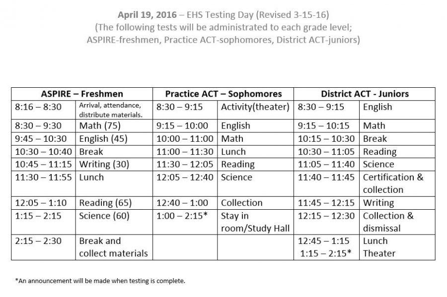Tuesday's testing schedule