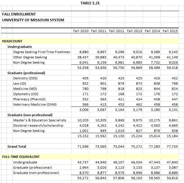 Mizzou enrollment data