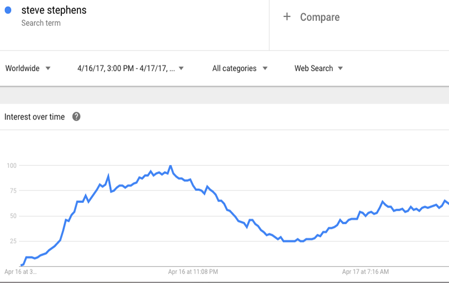 Google Trends shows the popularity of the search term