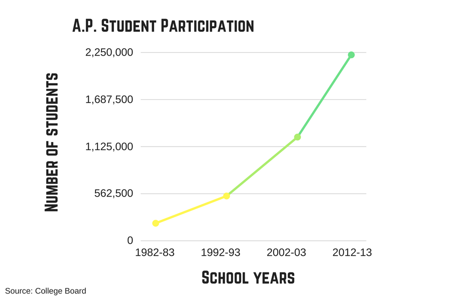 The number of students in the AP program has increased dramatically between when past generations went to high school to present day.