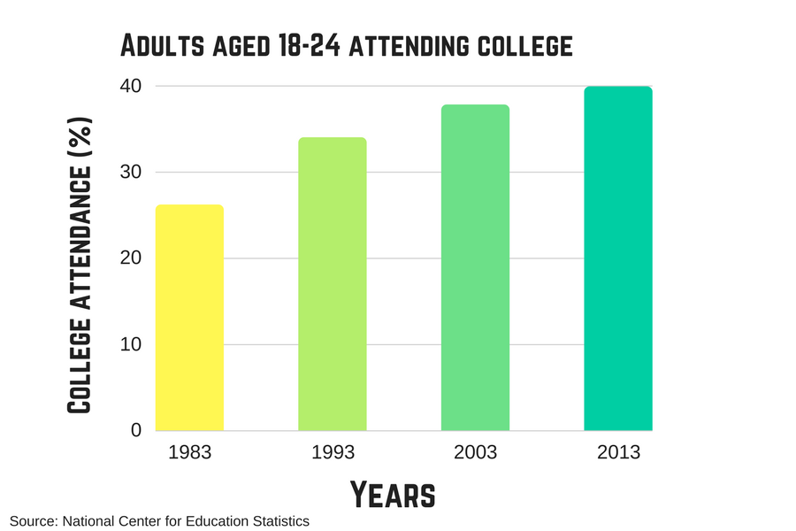 Though slightly stabilizing, the amount of young adults attending college is also on the rise.