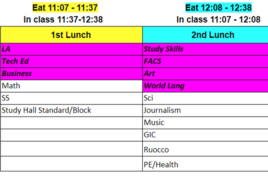EHS will only have two lunch shifts during the 2018-2019 school year.
